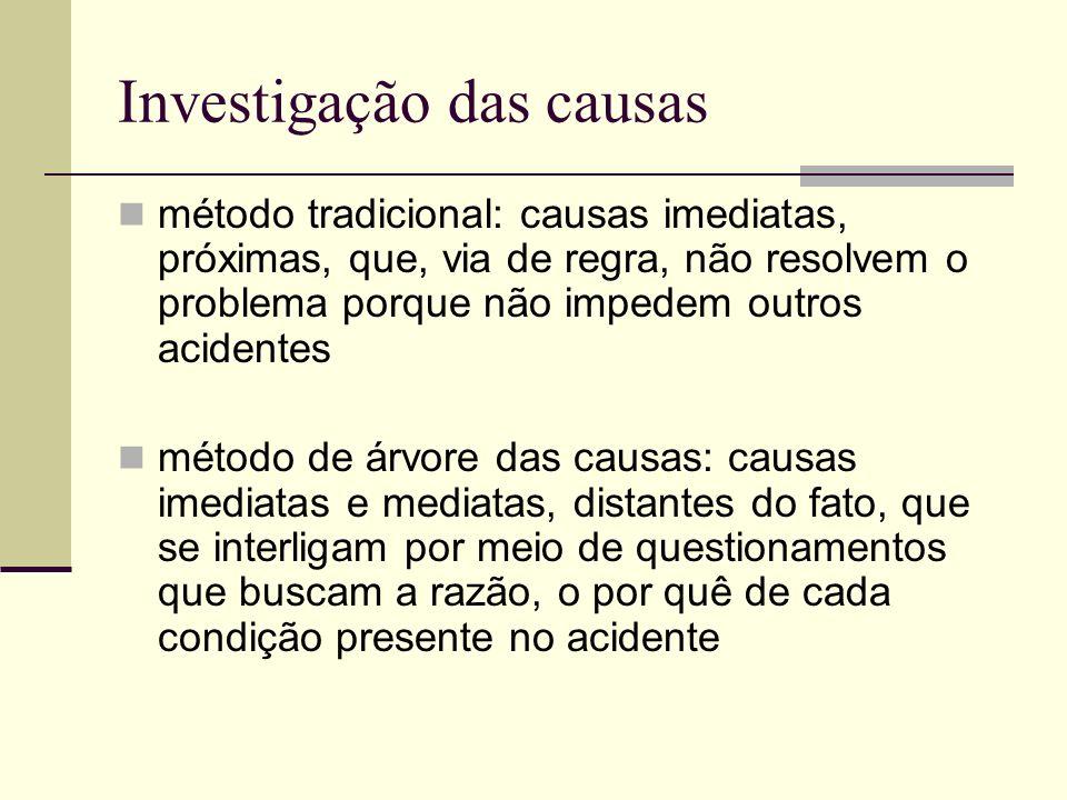 Investigação das causas método tradicional: causas imediatas, próximas, que, via de regra, não resolvem o problema porque não impedem outros acidentes