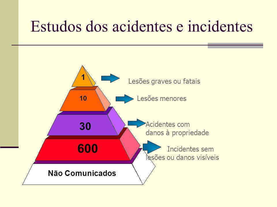 Estudos dos acidentes e incidentes 600 30 10 1 Não Comunicados Lesões graves ou fatais Lesões menores Acidentes com danos à propriedade Incidentes sem