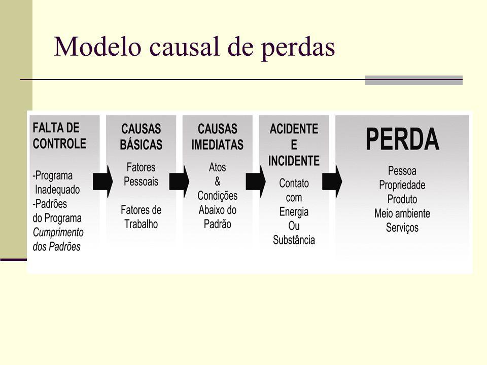 Modelo causal de perdas