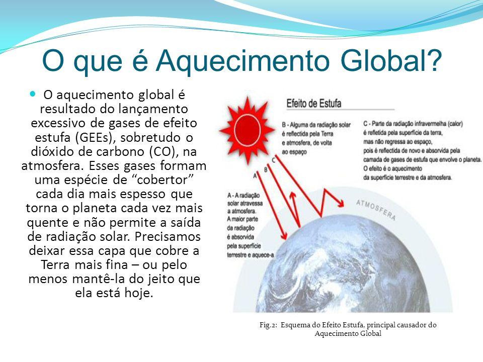O que é Aquecimento Global.
