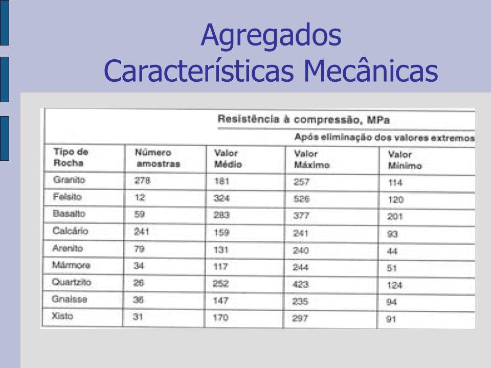 Agregados Características Mecânicas