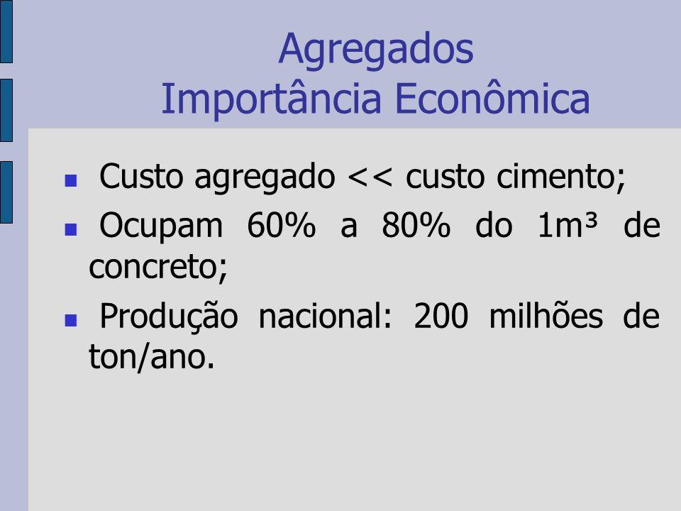 Agregados Importância Econômica Custo agregado << custo cimento; Ocupam 60% a 80% do 1m³ de concreto; Produção nacional: 200 milhões de ton/ano.