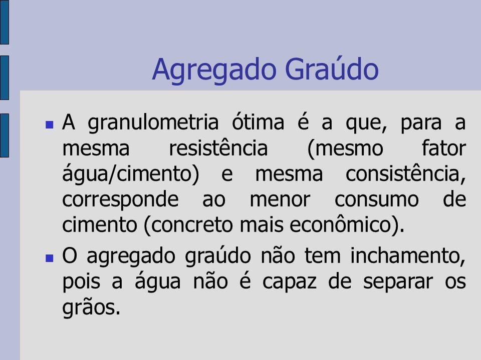 Agregado Graúdo A granulometria ótima é a que, para a mesma resistência (mesmo fator água/cimento) e mesma consistência, corresponde ao menor consumo de cimento (concreto mais econômico).