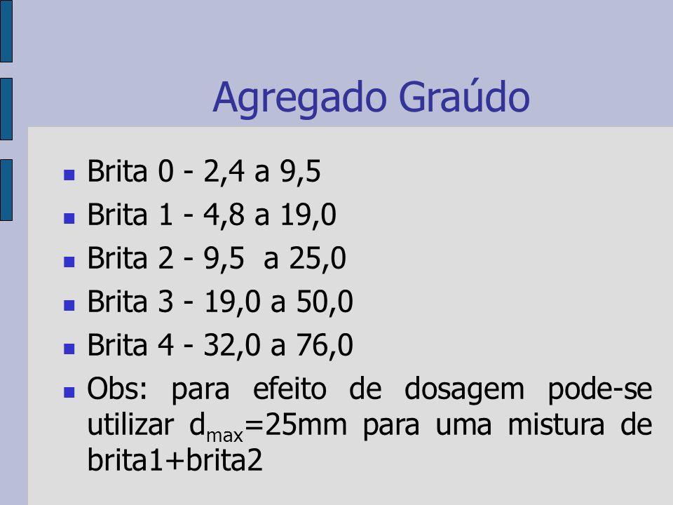 Agregado Graúdo Brita 0 - 2,4 a 9,5 Brita 1 - 4,8 a 19,0 Brita 2 - 9,5 a 25,0 Brita 3 - 19,0 a 50,0 Brita 4 - 32,0 a 76,0 Obs: para efeito de dosagem pode-se utilizar d max =25mm para uma mistura de brita1+brita2