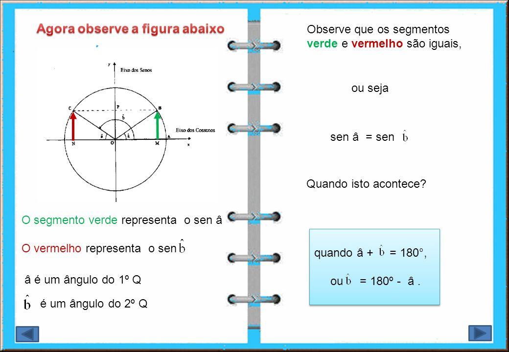 A partir dessas considerações complete as sentenças abaixo: sen = - sen â = - sen ( - 180º ) cos = - cos â = - cos ( - 180º ) tg = tg â = tg ( - 180º) cot = cot â = cot ( -180º ) sec = - sec â = - sec ( -180º) sen(198°) = -sen ( sen(195°) = -sen ( ) = sen(227°) = -sen ( ) = Podemos encontrar as razões trigonométricas de ângulos do 3Q a partir das relações abaixo: csc = - csc â = - csc ( - 180º)