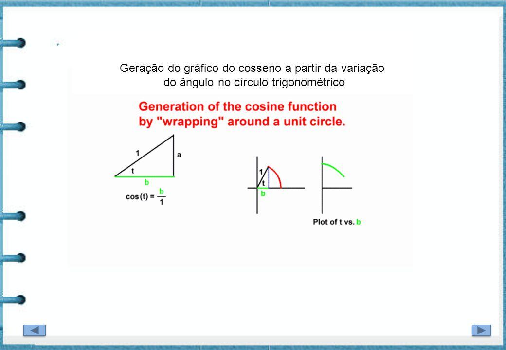 Geração do gráfico do cosseno a partir da variação do ângulo no círculo trigonométrico