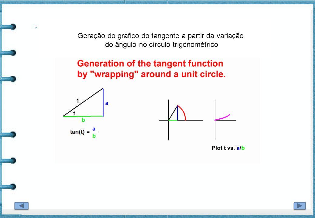 Geração do gráfico do tangente a partir da variação do ângulo no círculo trigonométrico