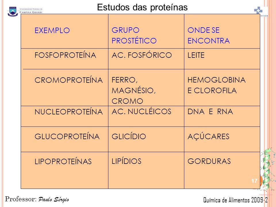 Professor: Paulo Sérgio Química de Alimentos 2009-2 Estudos das proteínas EXEMPLO FOSFOPROTEÍNA CROMOPROTEÍNA NUCLEOPROTEÍNA GLUCOPROTEÍNA LIPOPROTEÍNAS GRUPO PROSTÉTICO AC.