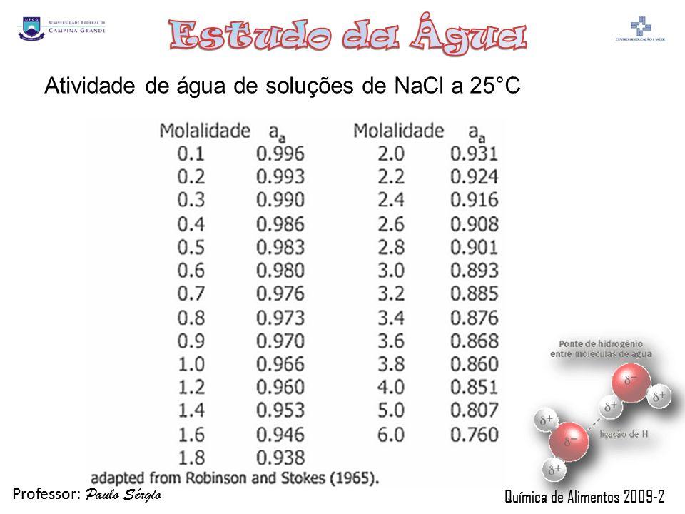 Professor: Paulo Sérgio Química de Alimentos 2009-2 Professor: Paulo Sérgio Química de Alimentos 2009-2 Atividade de água de soluções de NaCl a 25°C