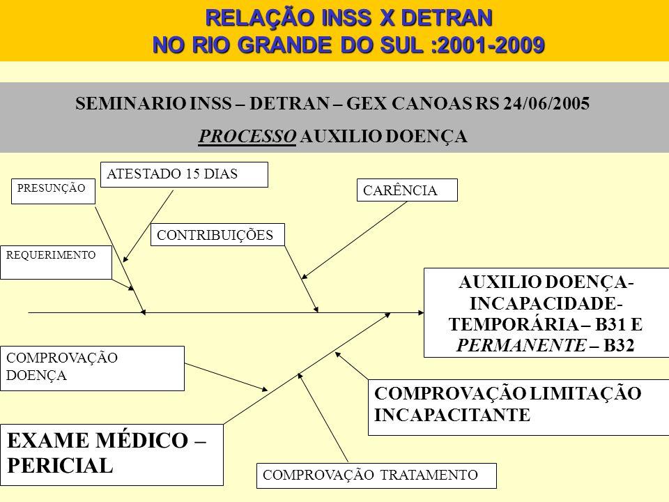 AUXILIO DOENÇA- INCAPACIDADE- TEMPORÁRIA – B31 E PERMANENTE – B32 REQUERIMENTO ATESTADO 15 DIAS CONTRIBUIÇÕES CARÊNCIA EXAME MÉDICO – PERICIAL PRESUNÇ