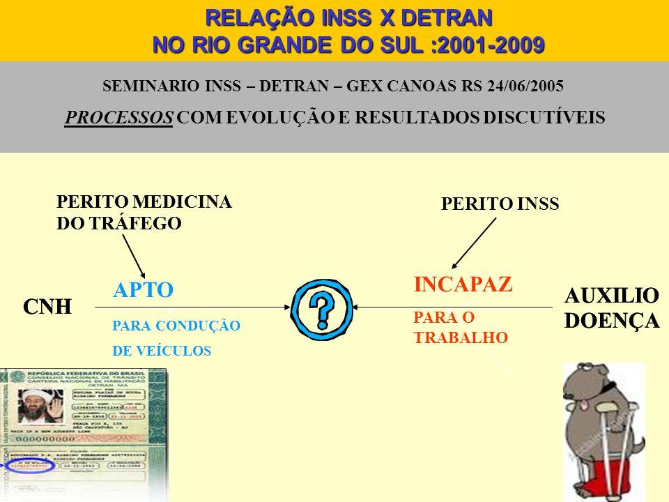 SEMINARIO INSS – DETRAN – GEX CANOAS RS 24/06/2005 PROCESSOS COM EVOLUÇÃO E RESULTADOS CONTRADITÓRIOS CNH AUXILIO DOENÇA PERITO MEDICINA DO TRÁFEGO SE