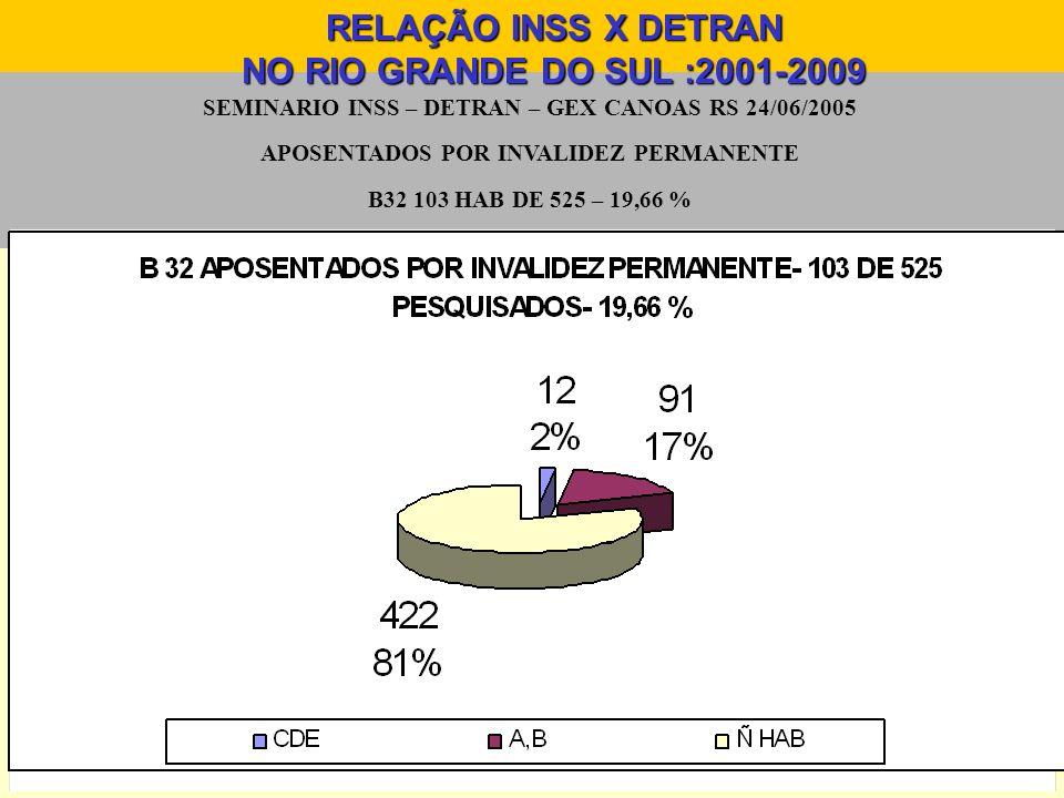 SEMINARIO INSS – DETRAN – GEX CANOAS RS 24/06/2005 APOSENTADOS POR INVALIDEZ PERMANENTE B32 103 HAB DE 525 – 19,66 % RELAÇÃO INSS X DETRAN NO RIO GRAN