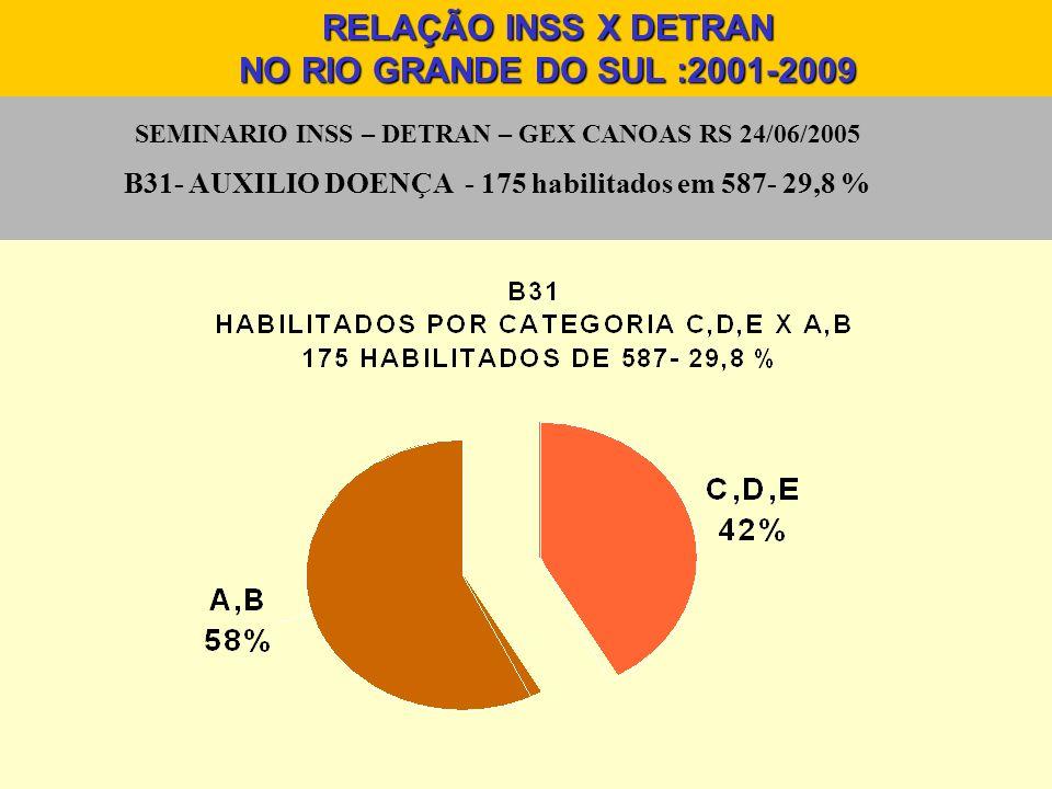 SEMINARIO INSS – DETRAN – GEX CANOAS RS 24/06/2005 B31- AUXILIO DOENÇA - 175 habilitados em 587- 29,8 % RELAÇÃO INSS X DETRAN NO RIO GRANDE DO SUL :20