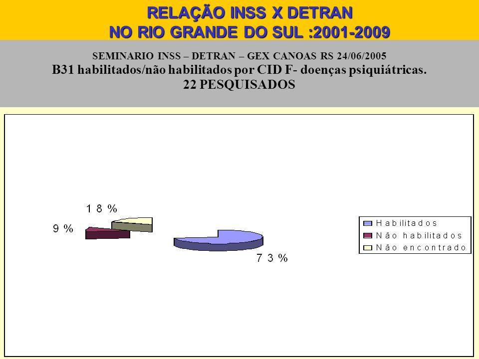 SEMINARIO INSS – DETRAN – GEX CANOAS RS 24/06/2005 B31 habilitados/não habilitados por CID F- doenças psiquiátricas. 22 PESQUISADOS RELAÇÃO INSS X DET