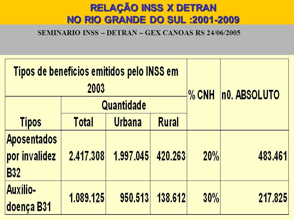 SEMINARIO INSS – DETRAN – GEX CANOAS RS 24/06/2005 RELAÇÃO INSS X DETRAN NO RIO GRANDE DO SUL :2001-2009