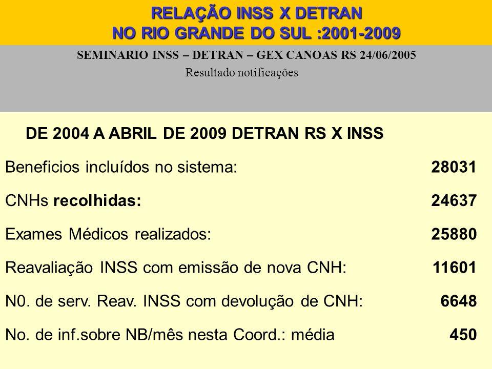 SEMINARIO INSS – DETRAN – GEX CANOAS RS 24/06/2005 Resultado notificações RELAÇÃO INSS X DETRAN NO RIO GRANDE DO SUL :2001-2009 DE 2004 A ABRIL DE 200