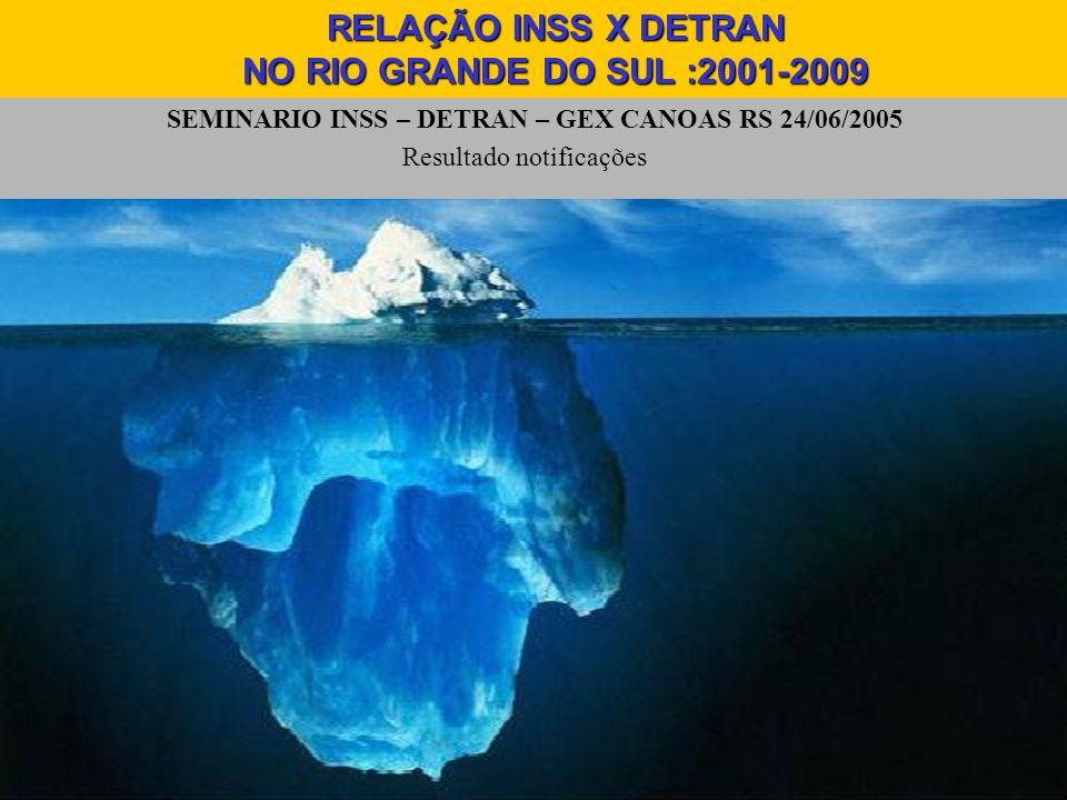 SEMINARIO INSS – DETRAN – GEX CANOAS RS 24/06/2005 Resultado notificações RELAÇÃO INSS X DETRAN NO RIO GRANDE DO SUL :2001-2009
