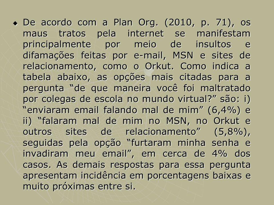 De acordo com a Plan Org. (2010, p. 71), os maus tratos pela internet se manifestam principalmente por meio de insultos e difamações feitas por e-mail