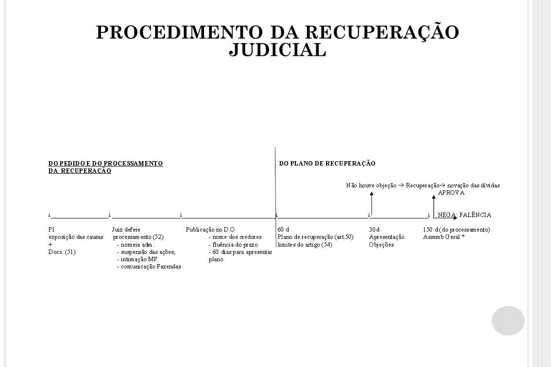 PROCEDIMENTO DA RECUPERAÇÃO JUDICIAL