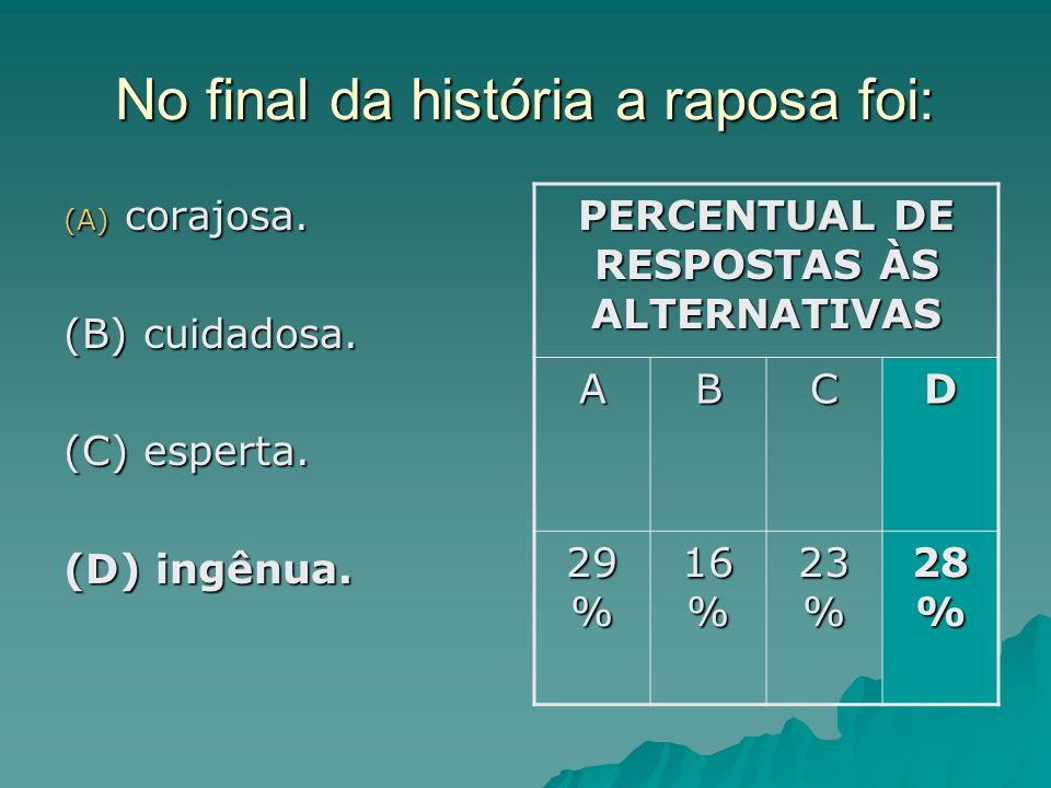 No final da história a raposa foi: (A) corajosa. (B) cuidadosa. (C) esperta. (D) ingênua. PERCENTUAL DE RESPOSTAS ÀS ALTERNATIVAS ABCD 29 % 16 % 23 %