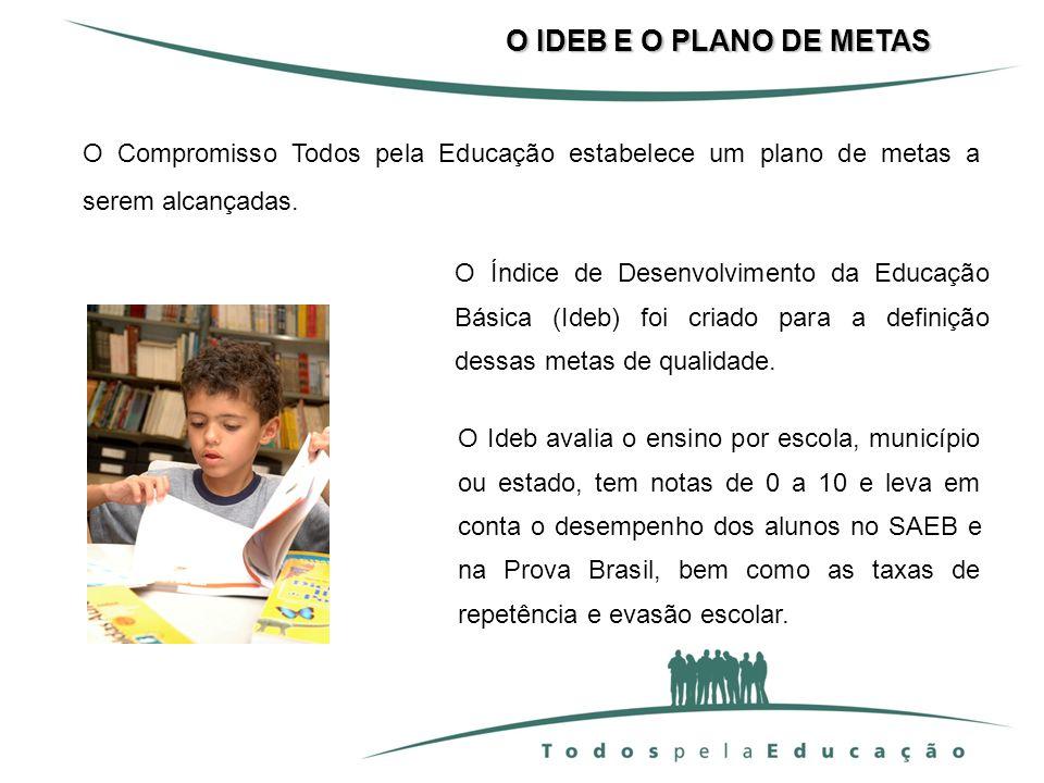O Ideb avalia o ensino por escola, município ou estado, tem notas de 0 a 10 e leva em conta o desempenho dos alunos no SAEB e na Prova Brasil, bem com