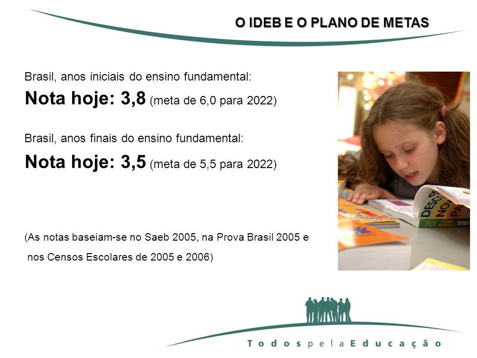 Brasil, anos iniciais do ensino fundamental: Nota hoje: 3,8 (meta de 6,0 para 2022) Brasil, anos finais do ensino fundamental: Nota hoje: 3,5 (meta de