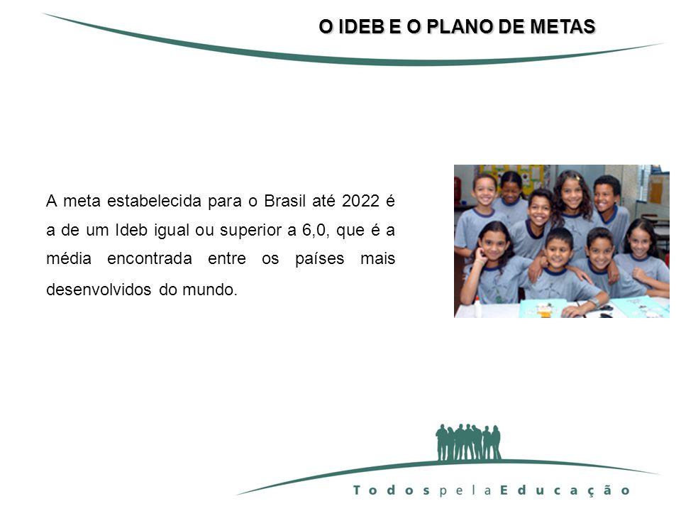 A meta estabelecida para o Brasil até 2022 é a de um Ideb igual ou superior a 6,0, que é a média encontrada entre os países mais desenvolvidos do mund