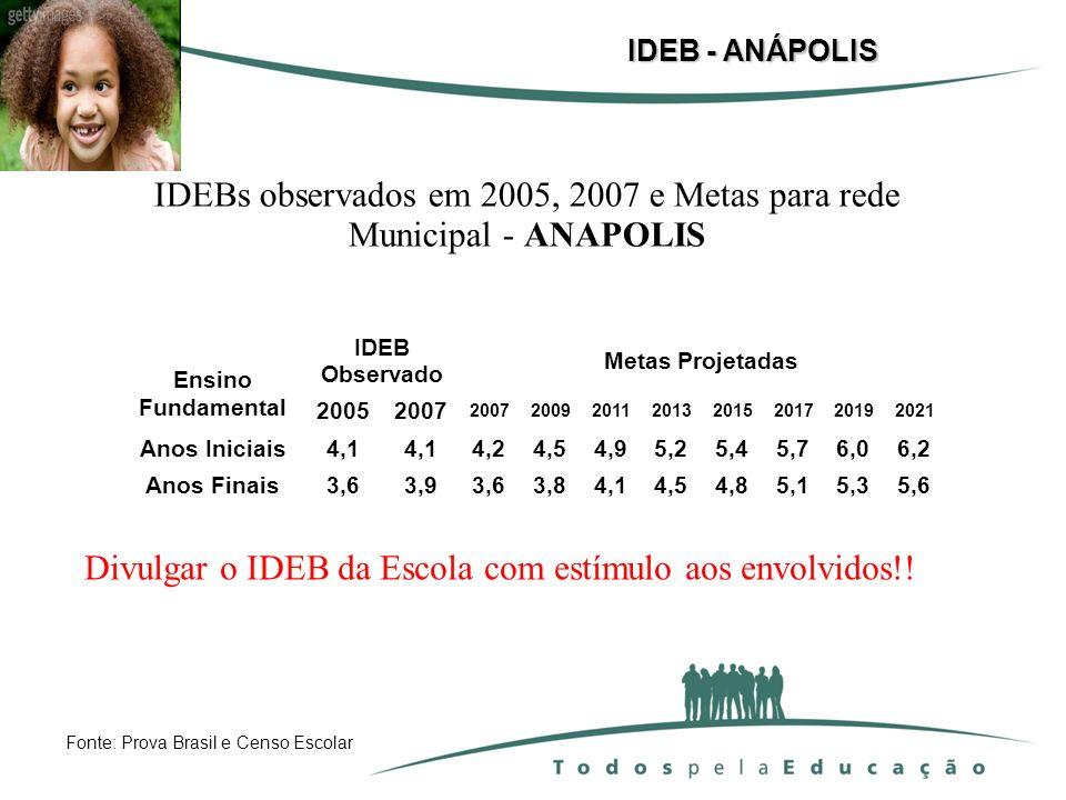 IDEB - ANÁPOLIS Ensino Fundamental IDEB Observado Metas Projetadas 20052007 2009201120132015201720192021 Anos Iniciais4,1 4,24,54,95,25,45,76,06,2 Ano