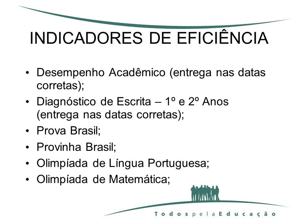 INDICADORES DE EFICIÊNCIA Desempenho Acadêmico (entrega nas datas corretas); Diagnóstico de Escrita – 1º e 2º Anos (entrega nas datas corretas); Prova
