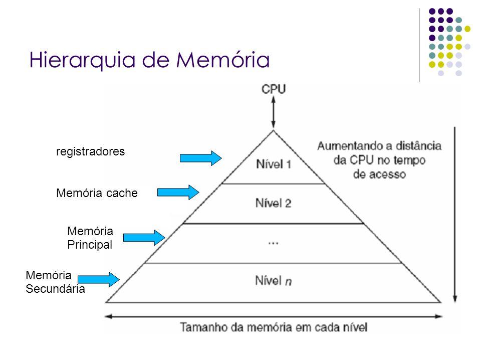 Hierarquia de Memória registradores Memória cache Memória Principal Memória Secundária