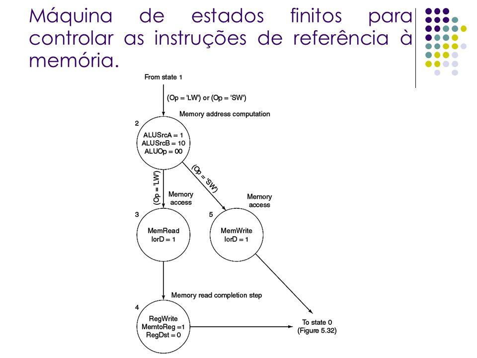 Máquina de estados finitos para controlar as instruções de referência à memória.