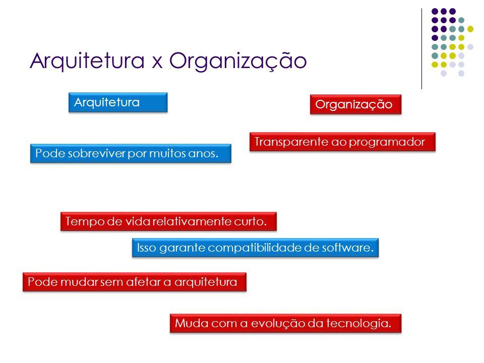 Arquitetura x Organização Arquitetura Organização Tempo de vida relativamente curto.