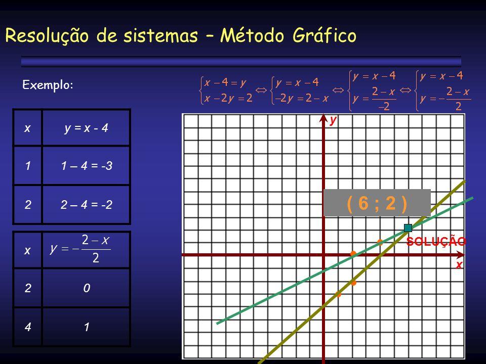 Resolução de sistemas – Método Gráfico Exemplo: xy = x - 4 11 – 4 = -3 22 – 4 = -2 x 20 41 y x SOLUÇÃO ( 6 ; 2 )