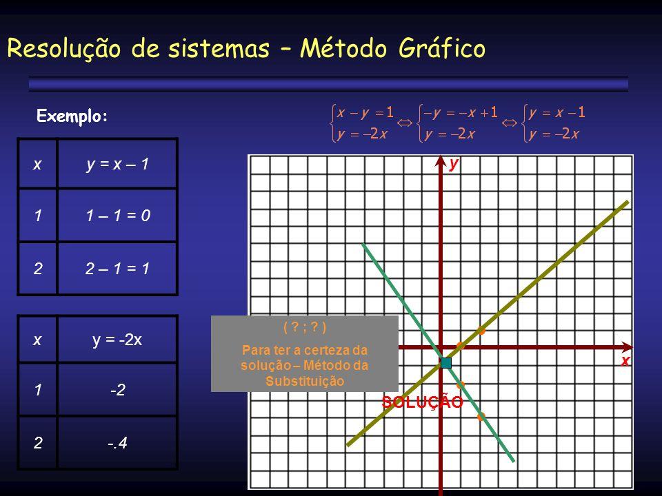Resolução de sistemas – Método Gráfico xy = x – 1 11 – 1 = 0 22 – 1 = 1 xy = -2x 1-2 2-.4 y x SOLUÇÃO ( ? ; ? ) Para ter a certeza da solução – Método
