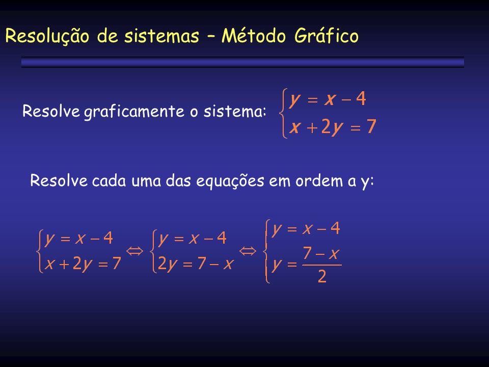 Resolve graficamente o sistema: Resolução de sistemas – Método Gráfico Resolve cada uma das equações em ordem a y: