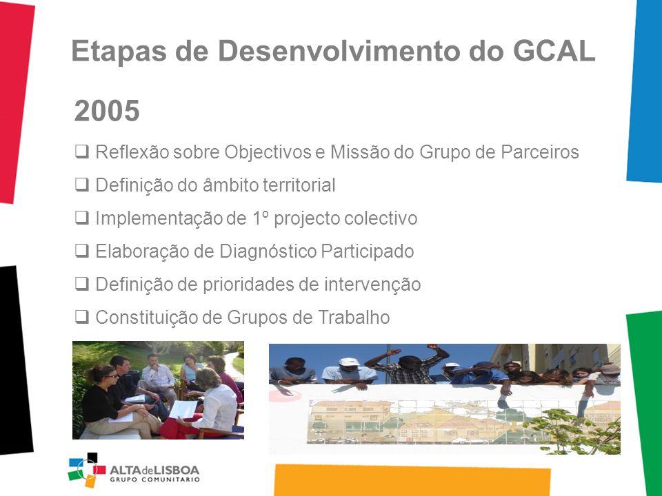 Etapas de Desenvolvimento do GCAL 2005 Reflexão sobre Objectivos e Missão do Grupo de Parceiros Definição do âmbito territorial Implementação de 1º projecto colectivo Elaboração de Diagnóstico Participado Definição de prioridades de intervenção Constituição de Grupos de Trabalho