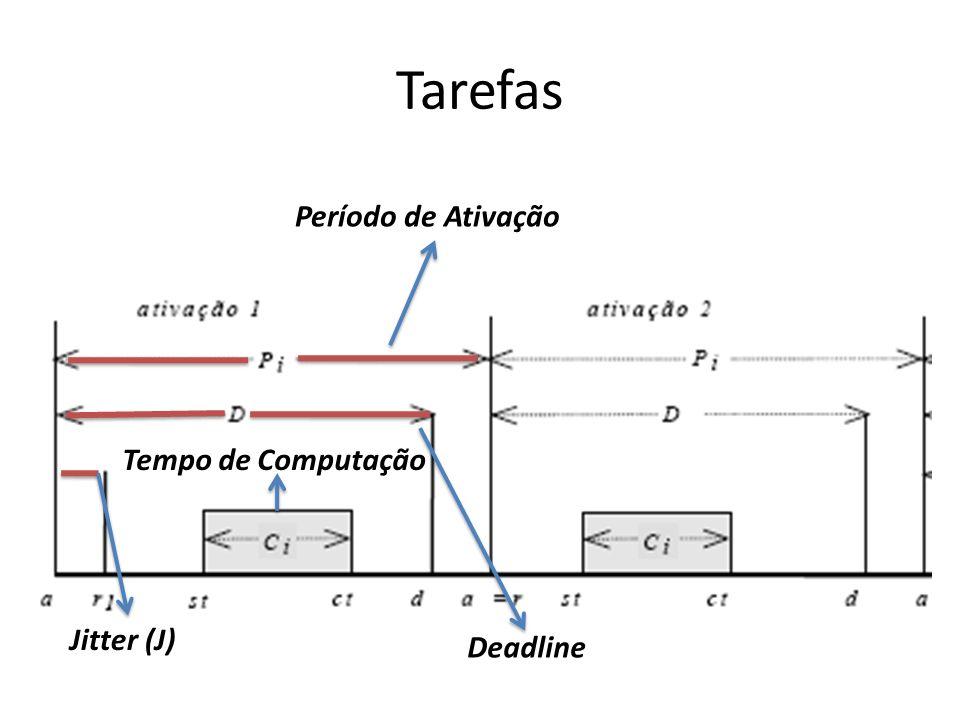 Tarefas Período de Ativação Deadline Tempo de Computação Jitter (J)