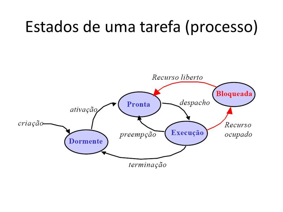 Estados de uma tarefa (processo)