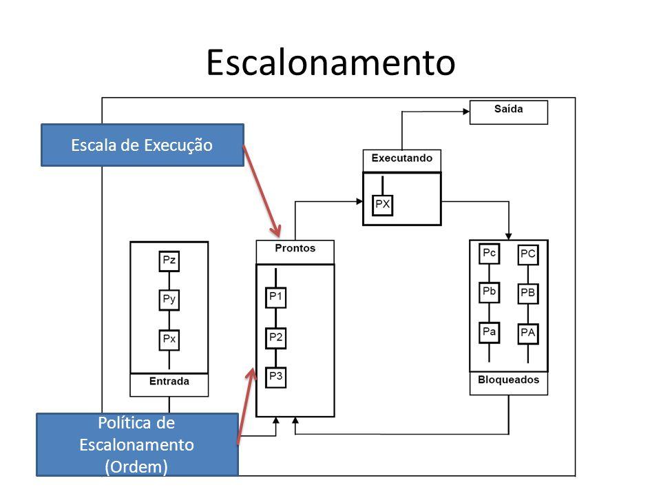 Escalonamento Escala de Execução Política de Escalonamento (Ordem)