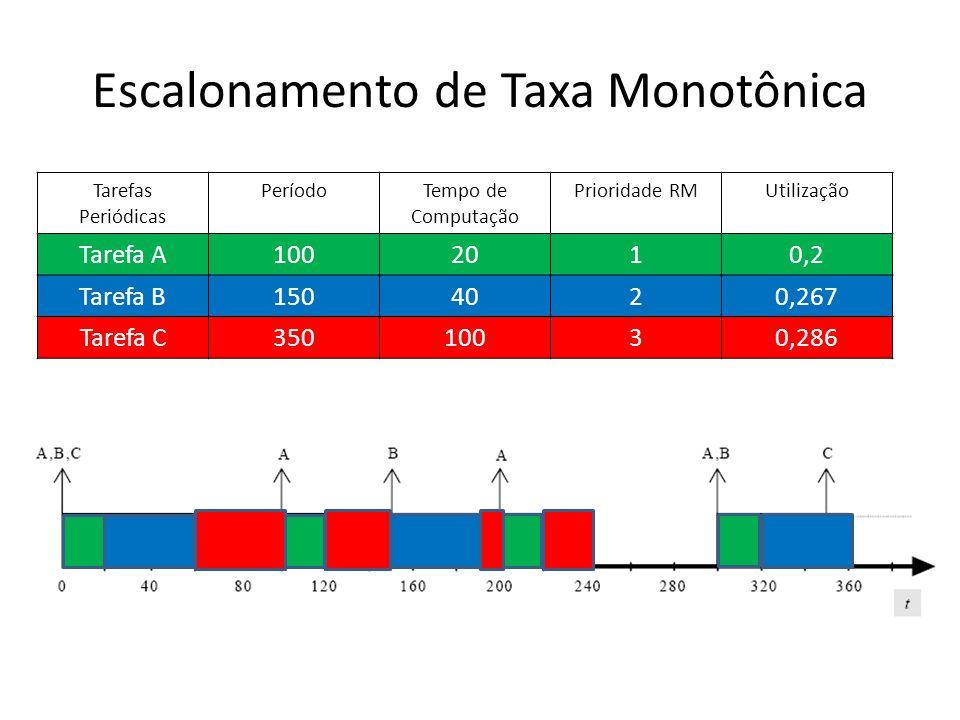 Escalonamento de Taxa Monotônica Tarefas Periódicas PeríodoTempo de Computação Prioridade RMUtilização Tarefa A1002010,2 Tarefa B1504020,267 Tarefa C3