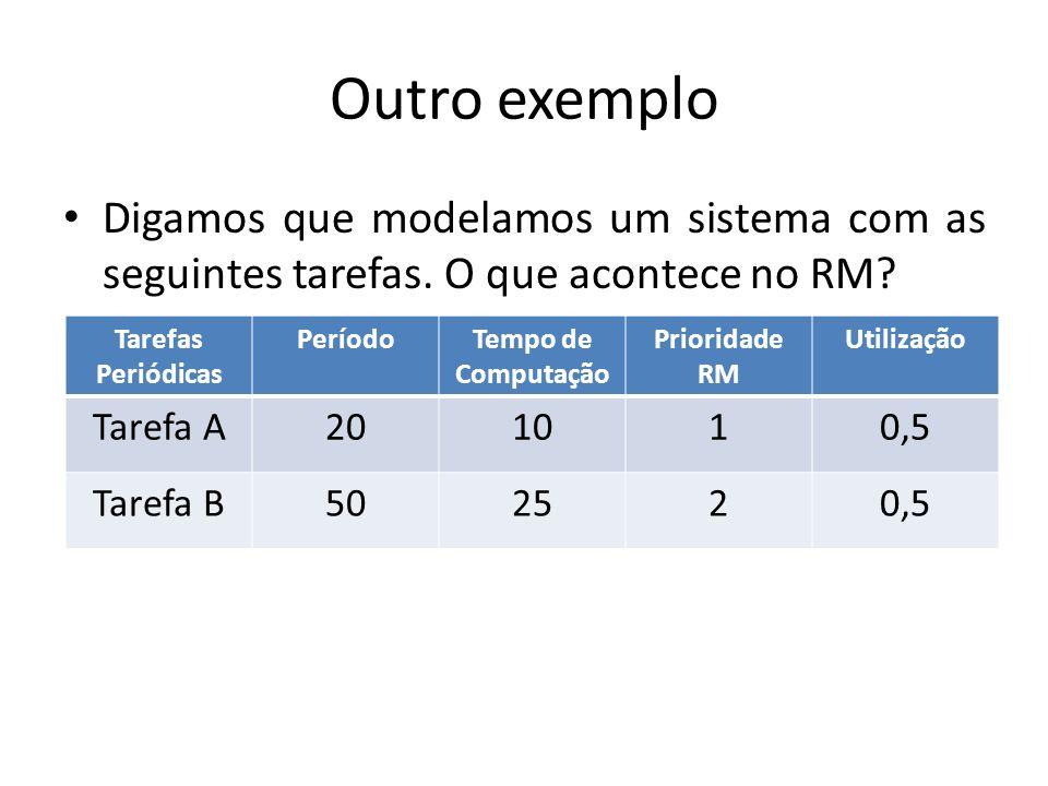 Outro exemplo Digamos que modelamos um sistema com as seguintes tarefas. O que acontece no RM? Tarefas Periódicas PeríodoTempo de Computação Prioridad