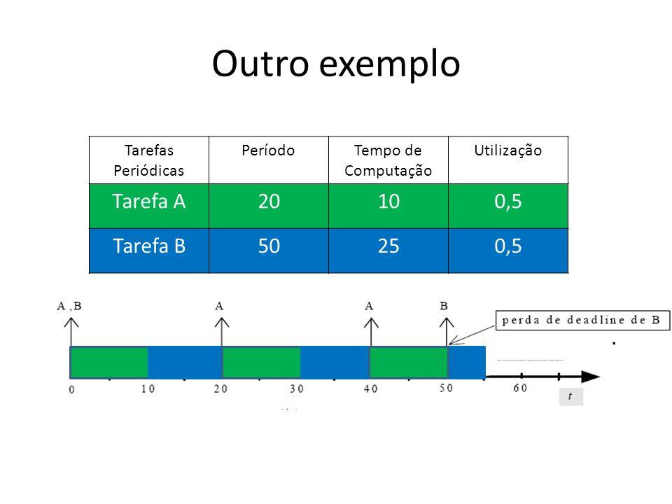 Outro exemplo Tarefas Periódicas PeríodoTempo de Computação Utilização Tarefa A20100,5 Tarefa B50250,5