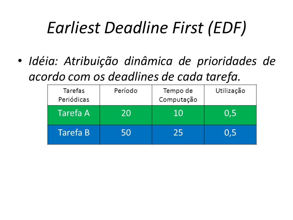 Earliest Deadline First (EDF) Idéia: Atribuição dinâmica de prioridades de acordo com os deadlines de cada tarefa. Tarefas Periódicas PeríodoTempo de