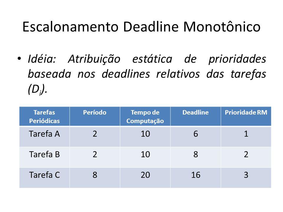 Escalonamento Deadline Monotônico Idéia: Atribuição estática de prioridades baseada nos deadlines relativos das tarefas (D i ). Tarefas Periódicas Per