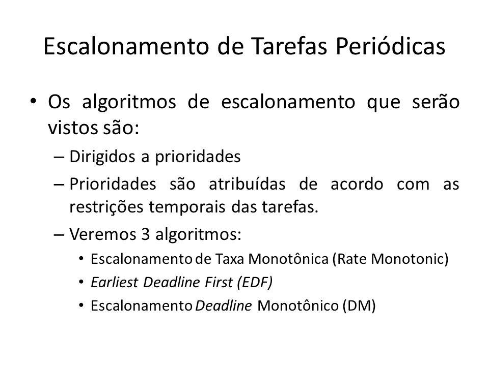 Escalonamento Deadline Monotônico Tarefas Periódicas PeríodoTempo de Computação DeadlinePrioridade RM Tarefa A21061 Tarefa B21082 Tarefa C820163