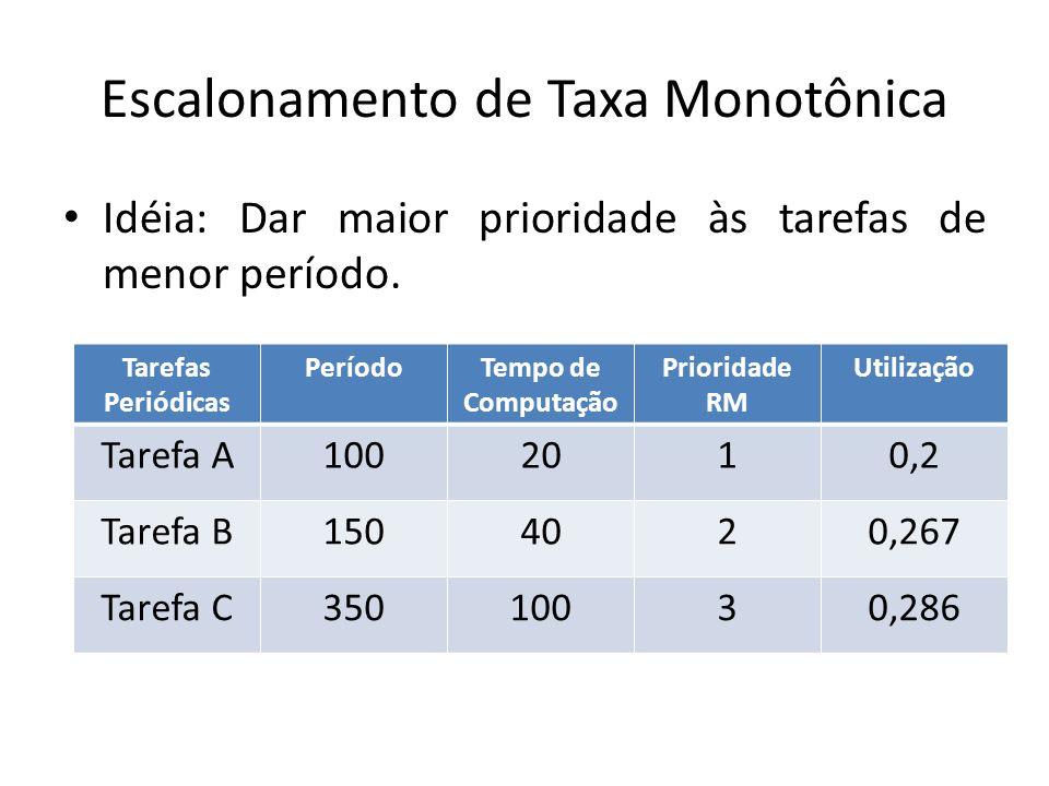 Escalonamento de Taxa Monotônica Tarefas Periódicas PeríodoTempo de Computação Prioridade RMUtilização Tarefa A1002010,2 Tarefa B1504020,267 Tarefa C35010030,286