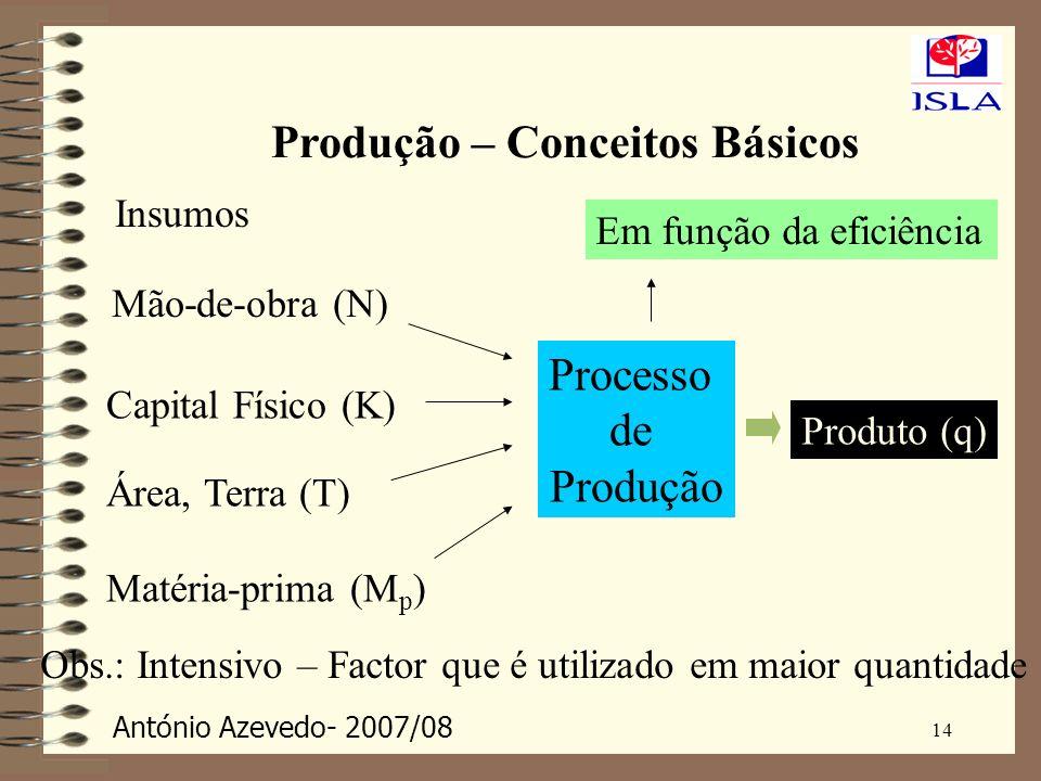 António Azevedo- 2007/08 14 Produção – Conceitos Básicos Mão-de-obra (N) Capital Físico (K) Área, Terra (T) Matéria-prima (M p ) Insumos Processo de P