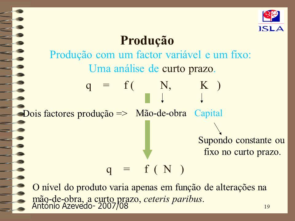 António Azevedo- 2007/08 19 Produção Produção com um factor variável e um fixo: Uma análise de curto prazo. q = f ( N, K ) Dois factores produção => M