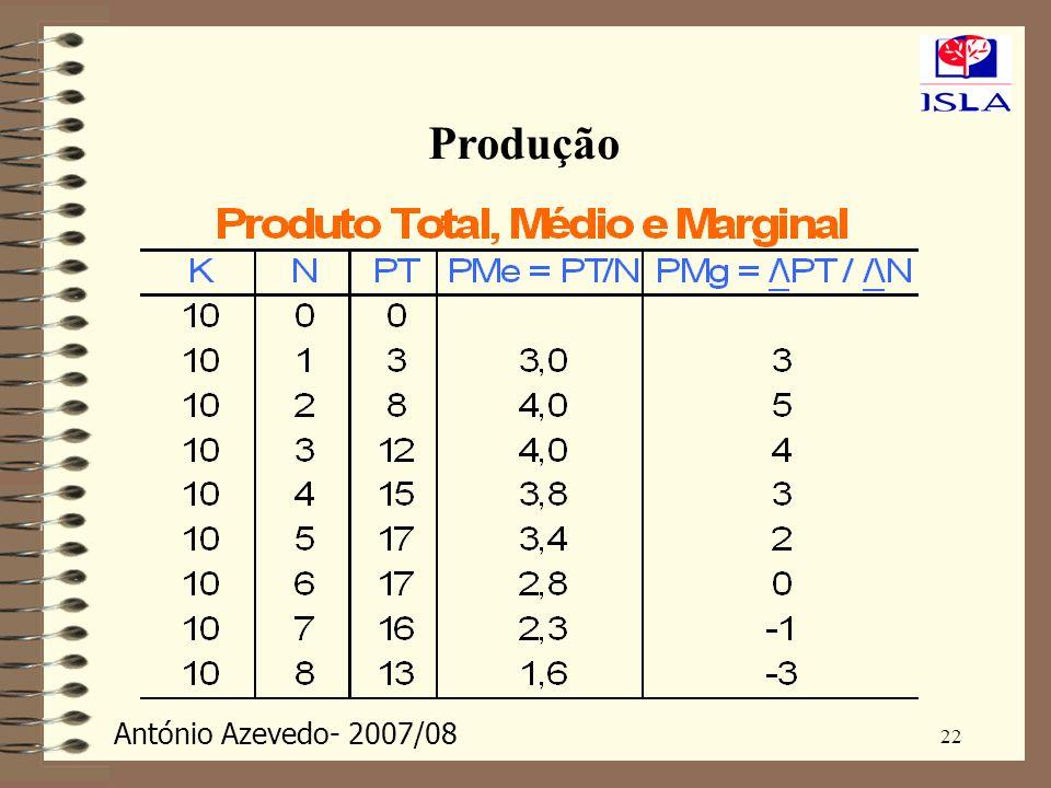 António Azevedo- 2007/08 22 Produção