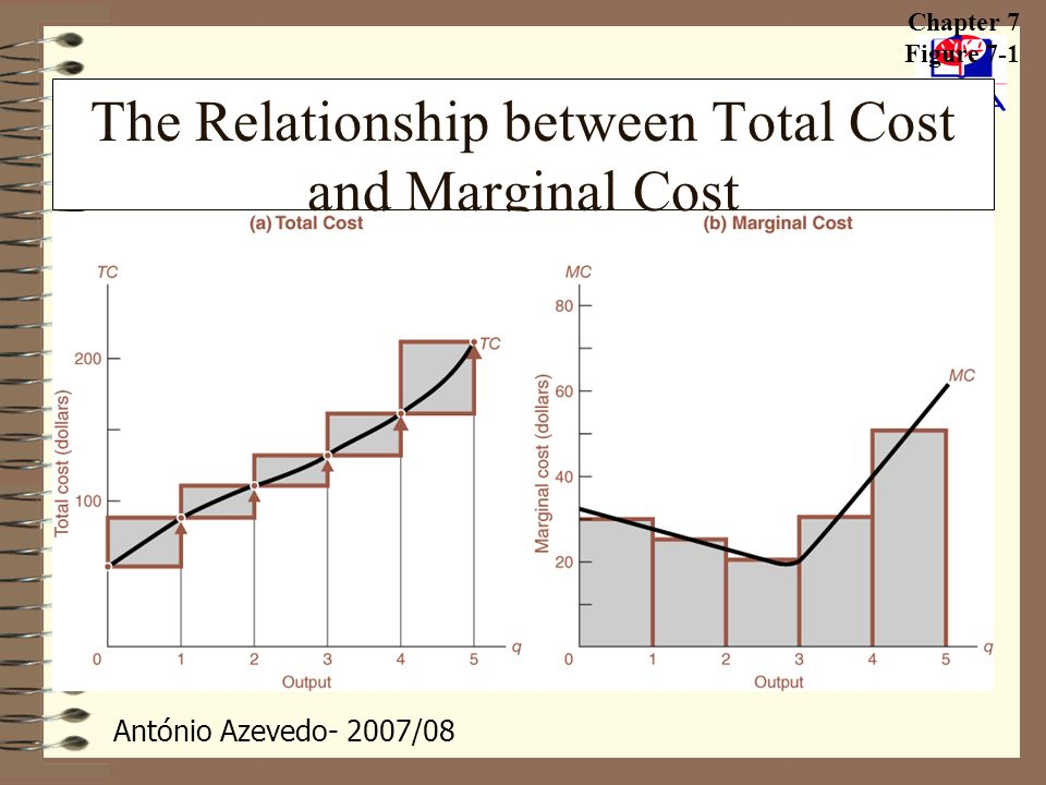 António Azevedo- 2007/08 The Relationship between Total Cost and Marginal Cost Chapter 7 Figure 7-1